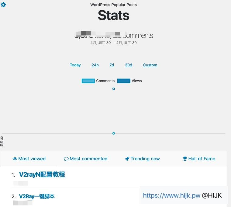 WordPress Popular Posts统计后台